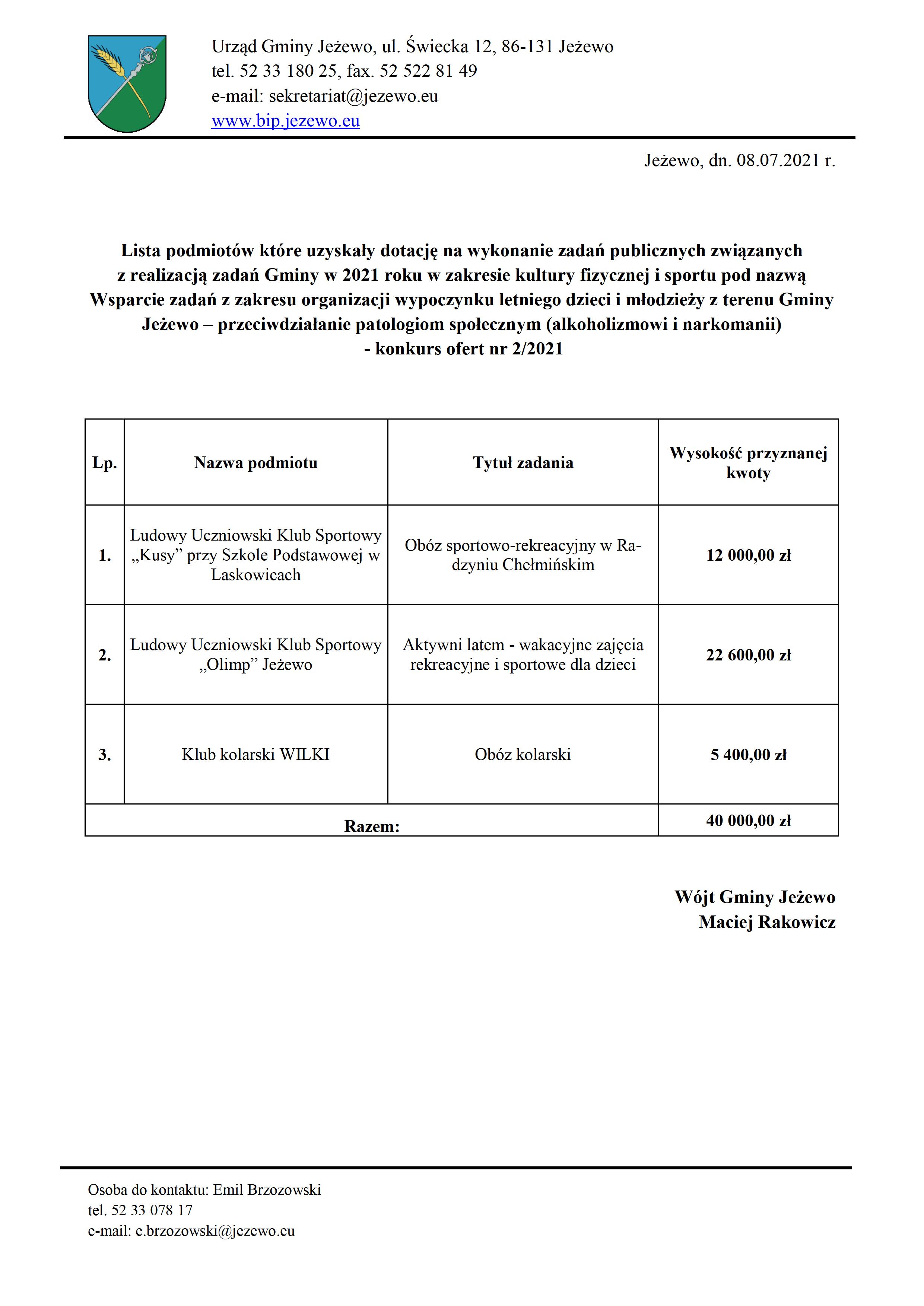 Lista podmiotów które uzyskały dotację w konkursie 2_2021